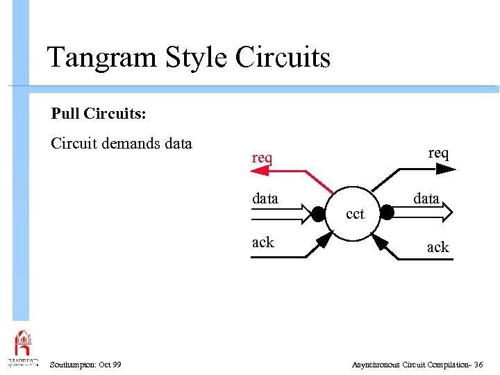 Tangram Style Circuits Pull Circuits: Circuit demands data ack Southampton: Oct 99 req cct