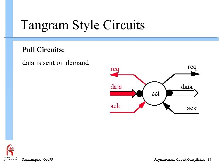 Tangram Style Circuits Pull Circuits: data is sent on demand data ack Southampton: Oct