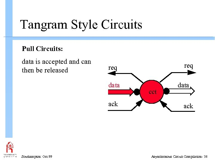Tangram Style Circuits Pull Circuits: data is accepted and can then be released data