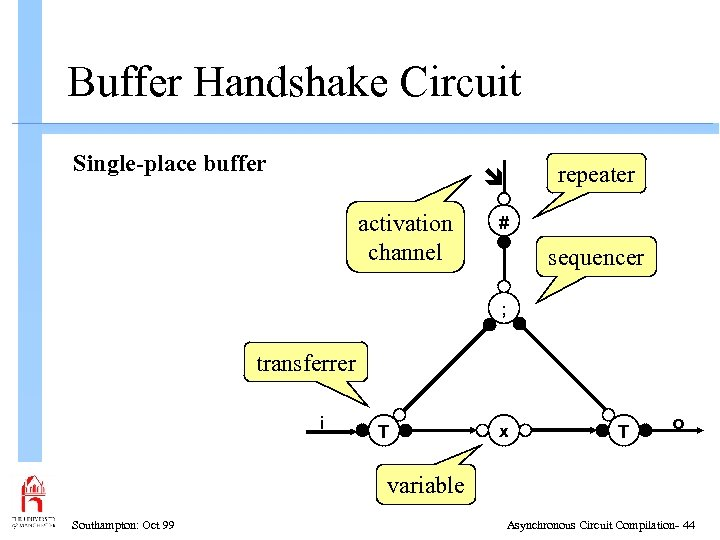 Buffer Handshake Circuit Single-place buffer repeater activation channel # sequencer ; transferrer i T