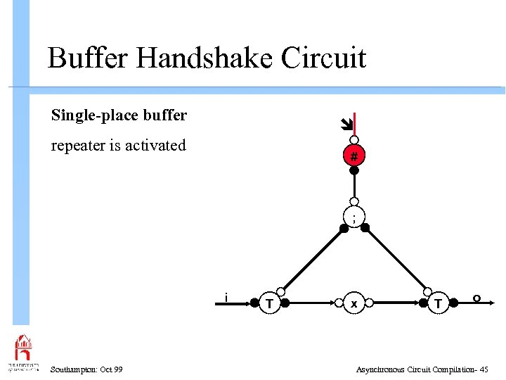 Buffer Handshake Circuit Single-place buffer repeater is activated # ; i Southampton: Oct 99