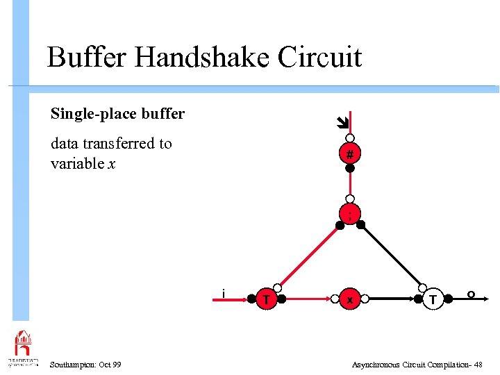 Buffer Handshake Circuit Single-place buffer data transferred to variable x # ; i Southampton: