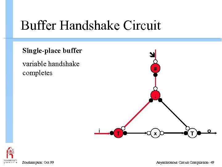 Buffer Handshake Circuit Single-place buffer variable handshake completes # ; i Southampton: Oct 99