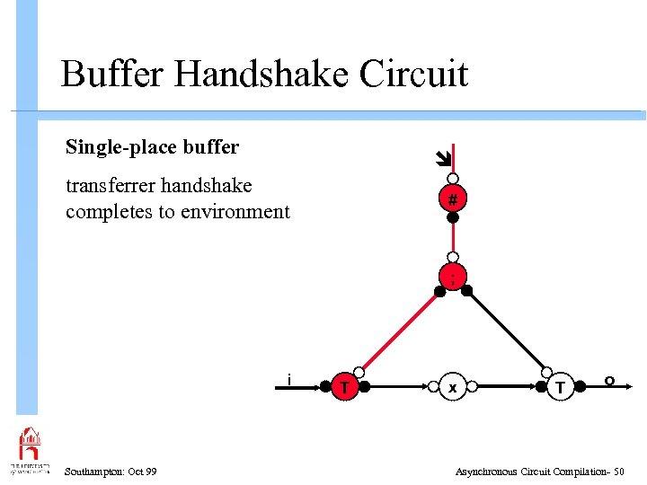 Buffer Handshake Circuit Single-place buffer transferrer handshake completes to environment # ; i Southampton: