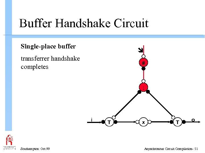Buffer Handshake Circuit Single-place buffer transferrer handshake completes # ; i Southampton: Oct 99