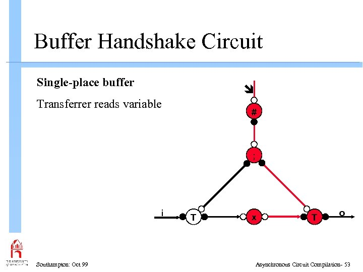Buffer Handshake Circuit Single-place buffer Transferrer reads variable # ; i Southampton: Oct 99