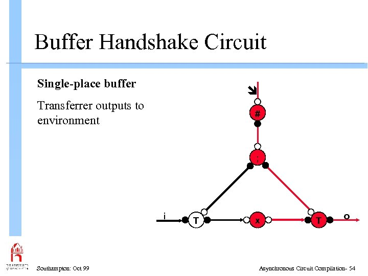 Buffer Handshake Circuit Single-place buffer Transferrer outputs to environment # ; i Southampton: Oct