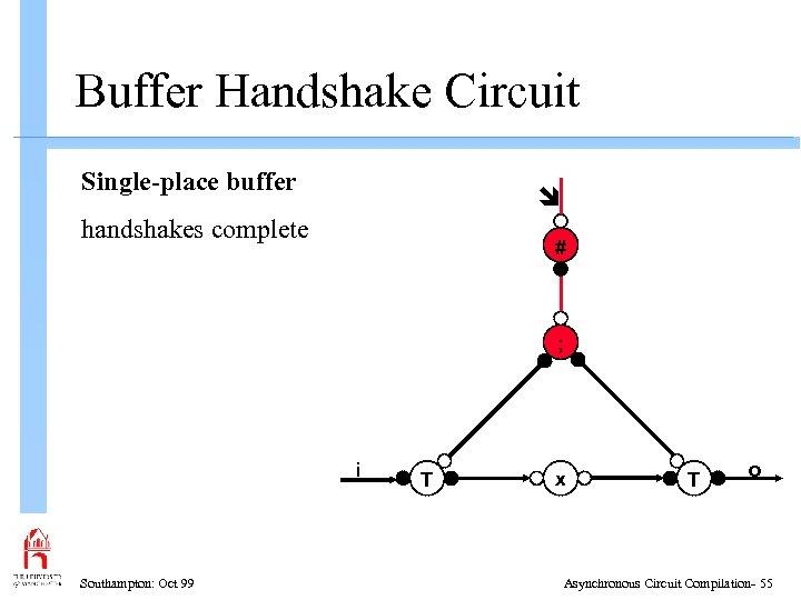 Buffer Handshake Circuit Single-place buffer handshakes complete # ; i Southampton: Oct 99 T