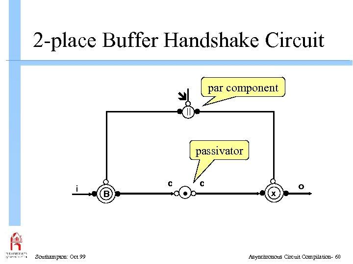 2 -place Buffer Handshake Circuit par component passivator i Southampton: Oct 99 c B