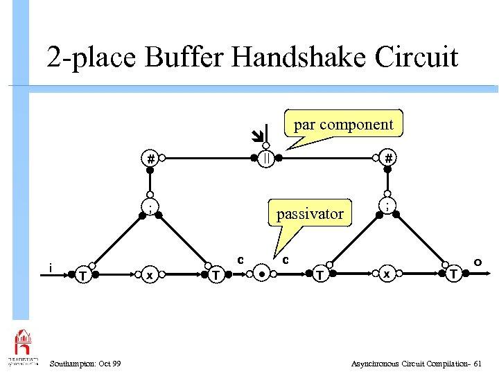 2 -place Buffer Handshake Circuit par component # ; i passivator c T Southampton: