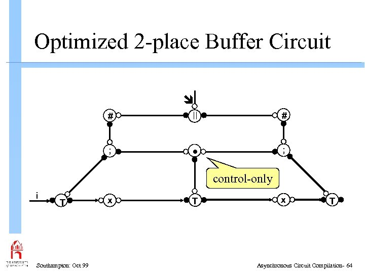 Optimized 2 -place Buffer Circuit # # ; • ; control-only i T Southampton: