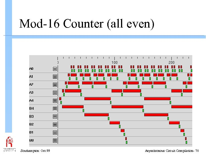 Mod-16 Counter (all even) Southampton: Oct 99 Asynchronous Circuit Compilation- 70