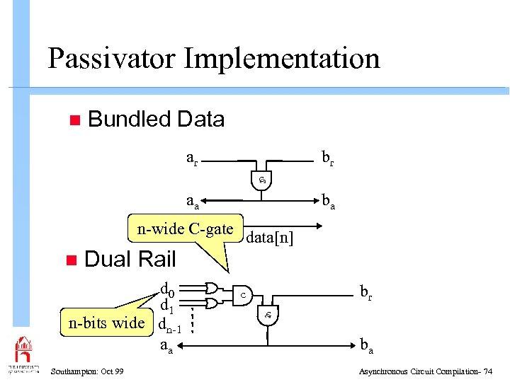 Passivator Implementation n Bundled Data ar br C aa ba n-wide C-gate n data[n]