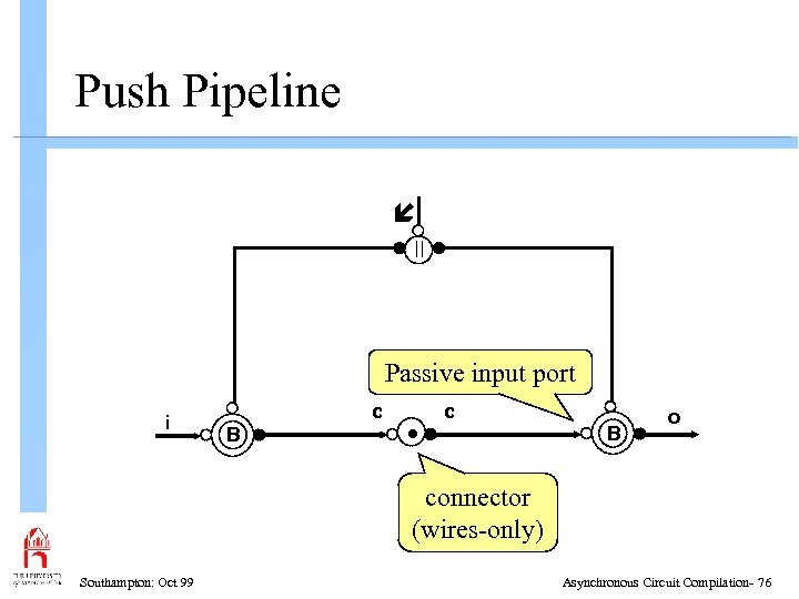 Push Pipeline Passive input port i c B • c B o connector (wires-only)