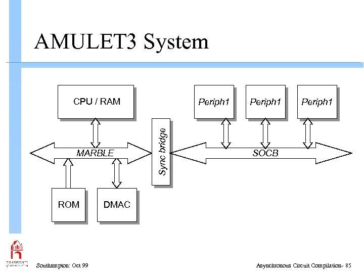 AMULET 3 System CPU / RAM ROM Southampton: Oct 99 Sync bridge MARBLE Periph