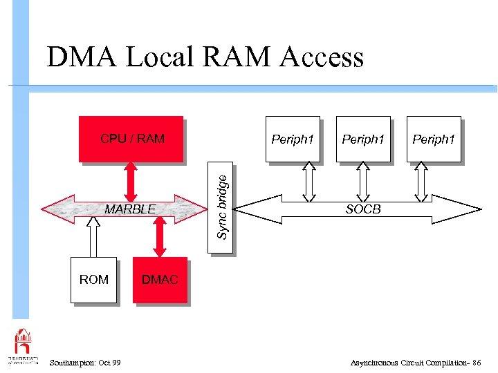 DMA Local RAM Access CPU / RAM ROM Southampton: Oct 99 Sync bridge MARBLE