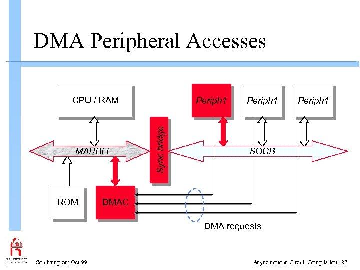 DMA Peripheral Accesses CPU / RAM ROM Sync bridge MARBLE Periph 1 SOCB DMAC