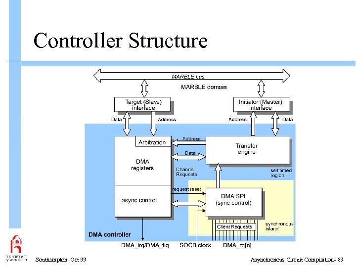 Controller Structure Southampton: Oct 99 Asynchronous Circuit Compilation- 89