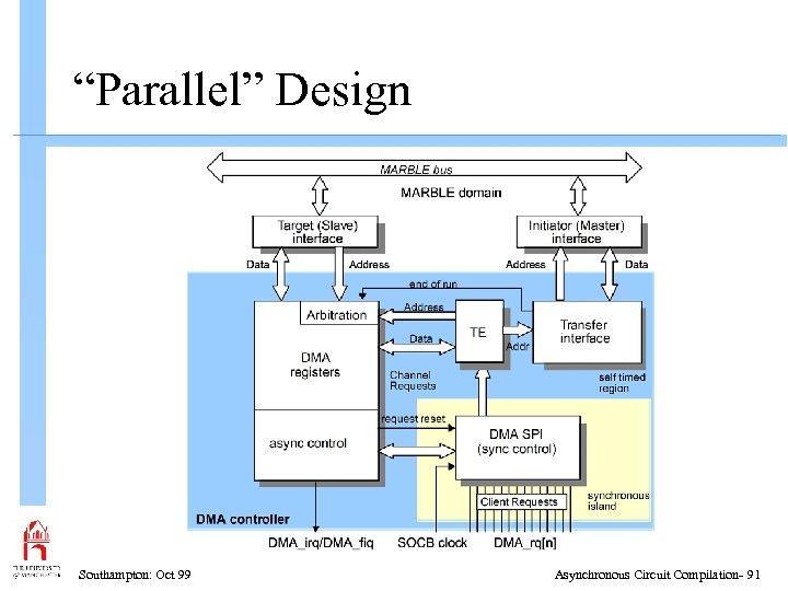 """Parallel"" Design Southampton: Oct 99 Asynchronous Circuit Compilation- 91"