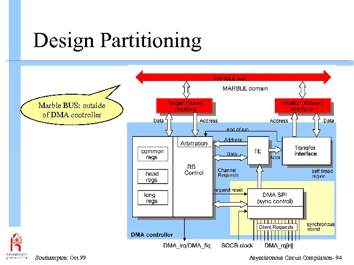 Design Partitioning Marble BUS: outside of DMA controller Southampton: Oct 99 Asynchronous Circuit Compilation-