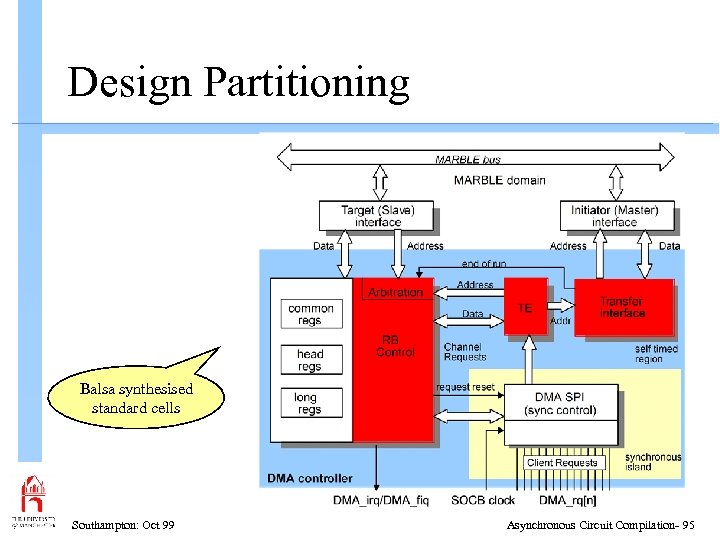 Design Partitioning Balsa synthesised standard cells Southampton: Oct 99 Asynchronous Circuit Compilation- 95