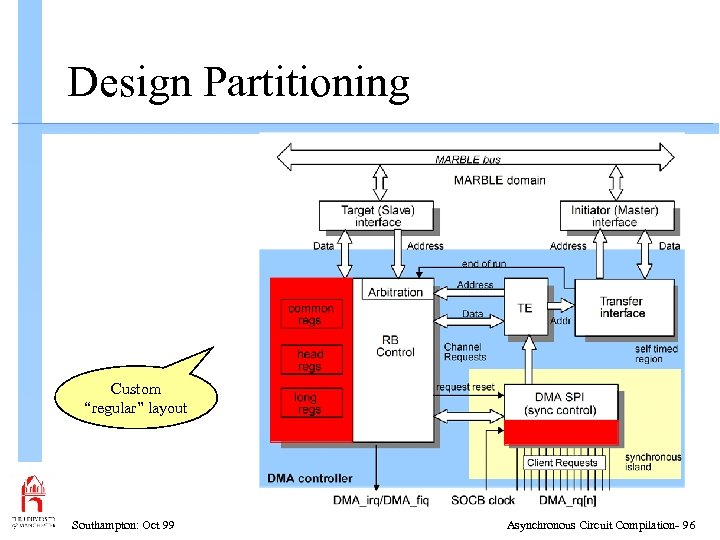 "Design Partitioning Custom ""regular"" layout Southampton: Oct 99 Asynchronous Circuit Compilation- 96"