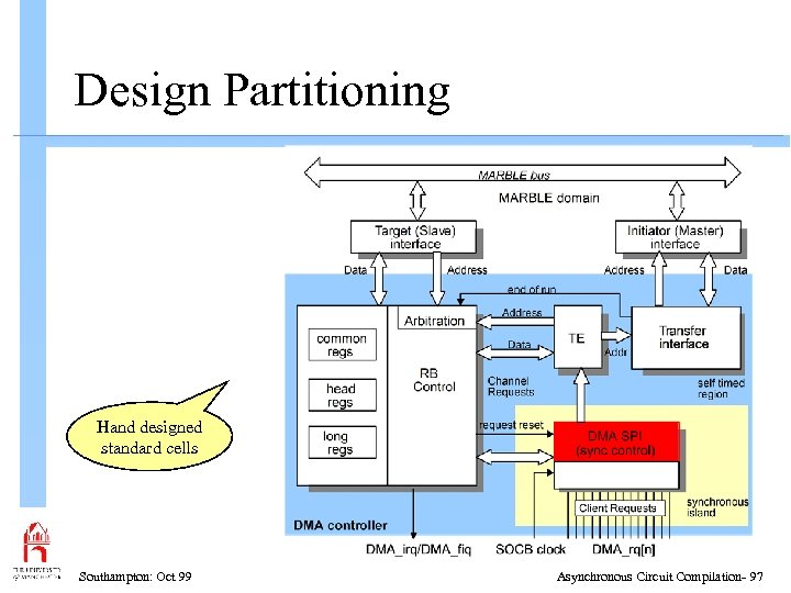 Design Partitioning Hand designed standard cells Southampton: Oct 99 Asynchronous Circuit Compilation- 97