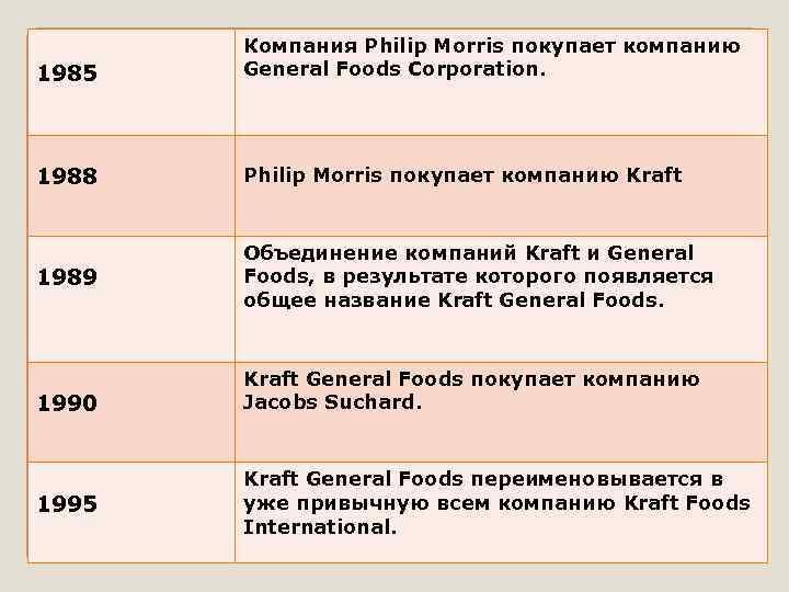 1985 Компания Philip Morris покупает компанию General Foods Corporation. 1988 Philip Morris покупает компанию