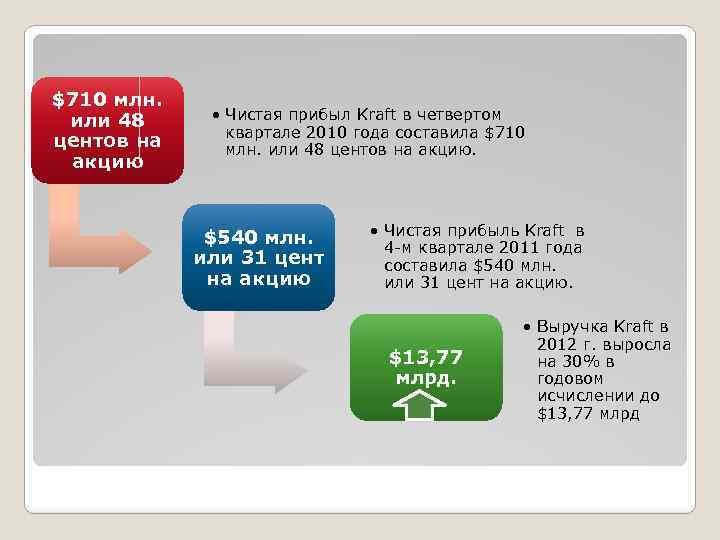 $710 млн. или 48 центов на акцию • Чистая прибыл Kraft в четвертом квартале