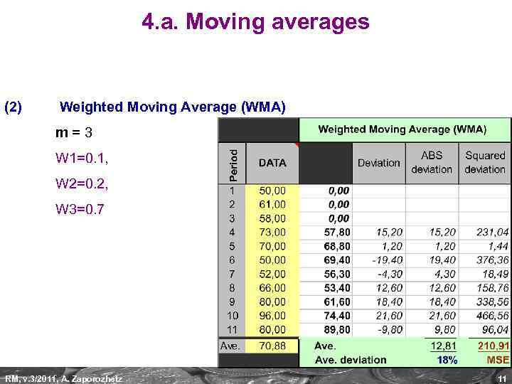 4. a. Moving averages (2) Weighted Moving Average (WMA) m=3 W 1=0. 1, W