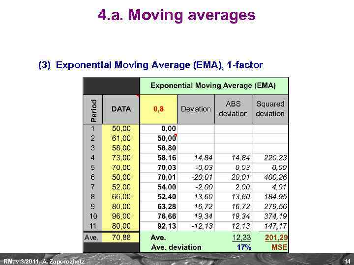 4. a. Moving averages (3) Exponential Moving Average (EMA), 1 -factor RM, v. 3/2011,