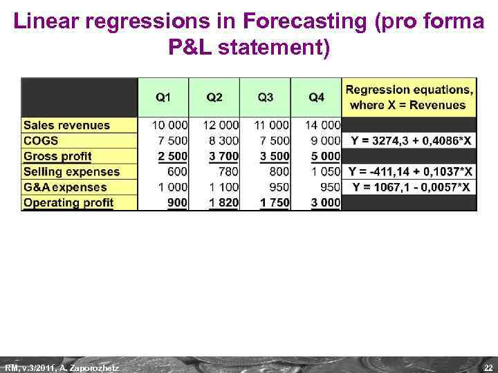 Linear regressions in Forecasting (pro forma P&L statement) RM, v. 3/2011, A. Zaporozhetz 22