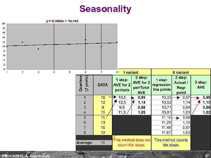 Seasonality RM, v. 3/2011, A. Zaporozhetz 27