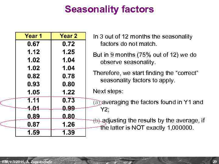 Seasonality factors In 3 out of 12 months the seasonality factors do not match.