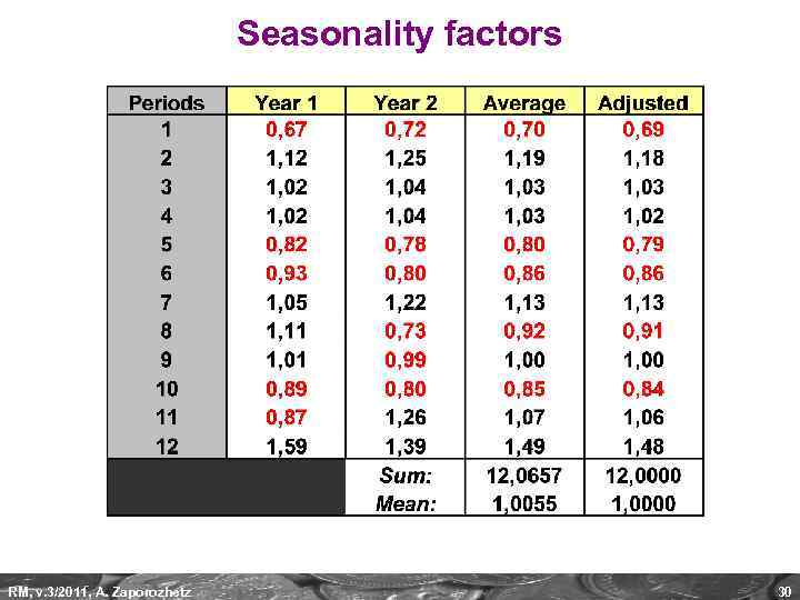 Seasonality factors RM, v. 3/2011, A. Zaporozhetz 30