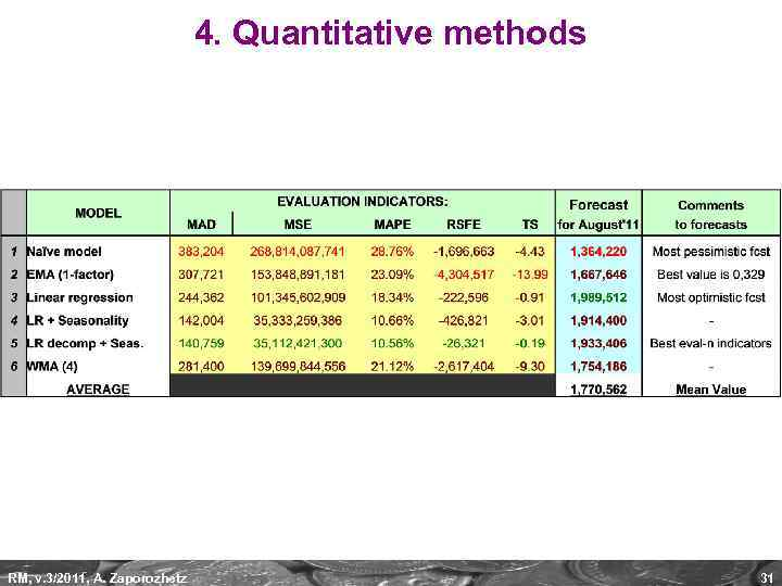 4. Quantitative methods RM, v. 3/2011, A. Zaporozhetz 31