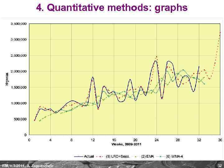4. Quantitative methods: graphs RM, v. 3/2011, A. Zaporozhetz 32