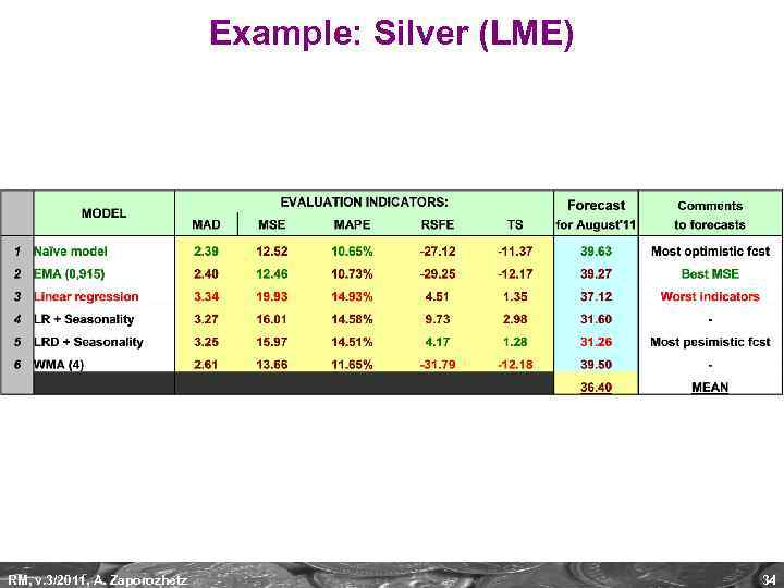 Example: Silver (LME) RM, v. 3/2011, A. Zaporozhetz 34