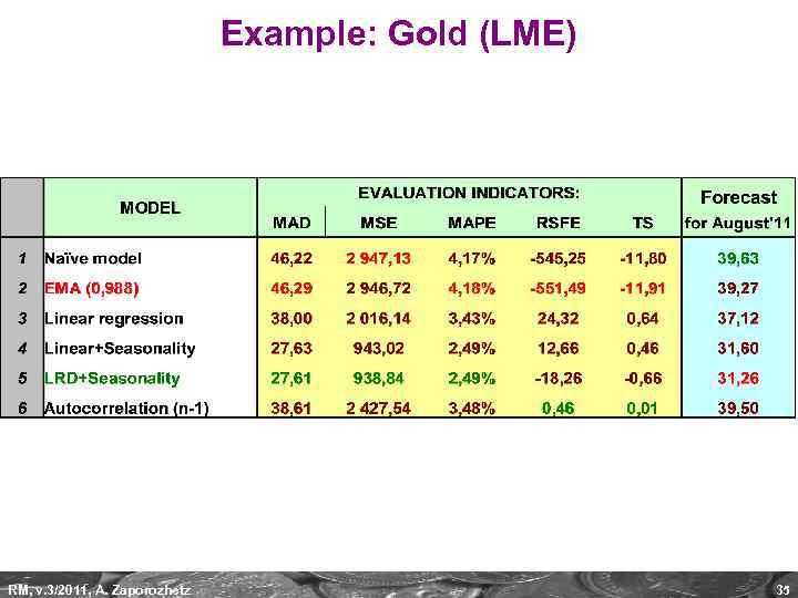 Example: Gold (LME) RM, v. 3/2011, A. Zaporozhetz 35