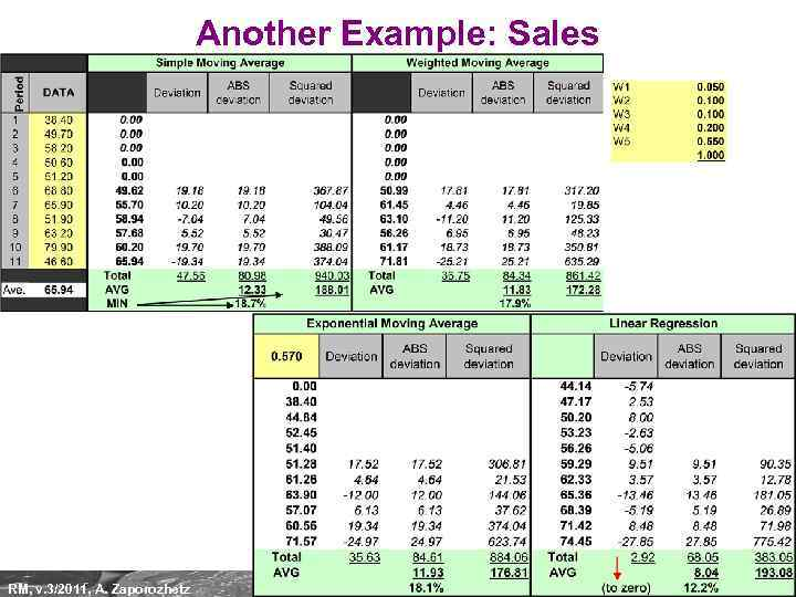 Another Example: Sales RM, v. 3/2011, A. Zaporozhetz 36