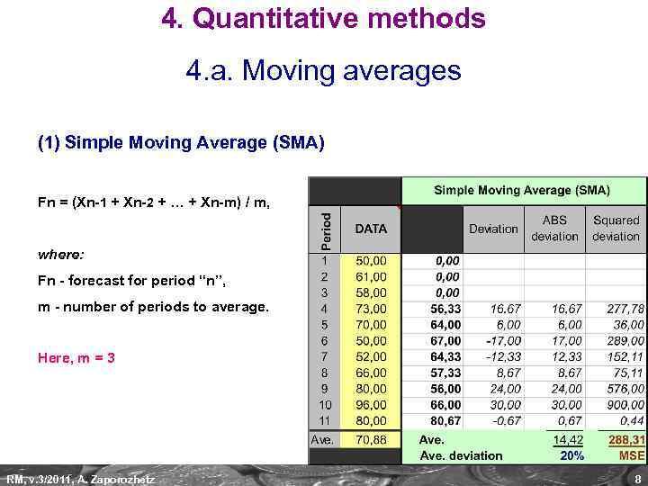 4. Quantitative methods 4. a. Moving averages (1) Simple Moving Average (SMA) Fn =