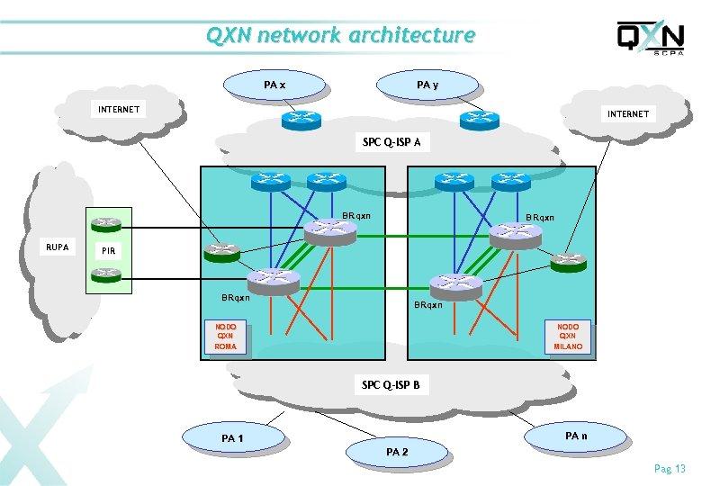 QXN network architecture PA x PA y INTERNET SPC Q-ISP A BRqxn RUPA BRqxn