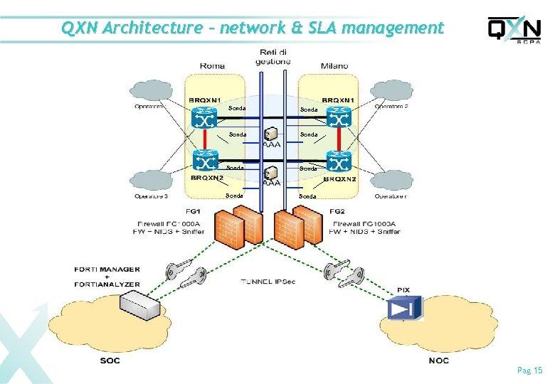 QXN Architecture – network & SLA management Sonda Sonda Pag 15