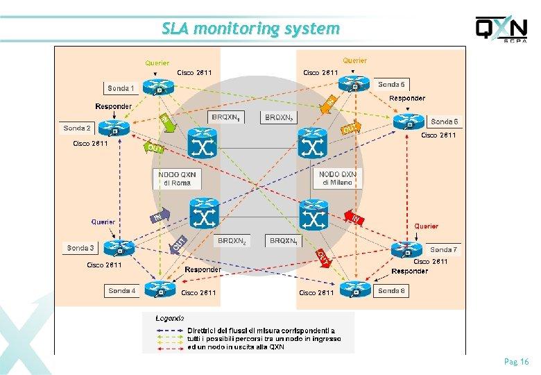 SLA monitoring system Cisco 2811 Cisco 2811 Pag 16