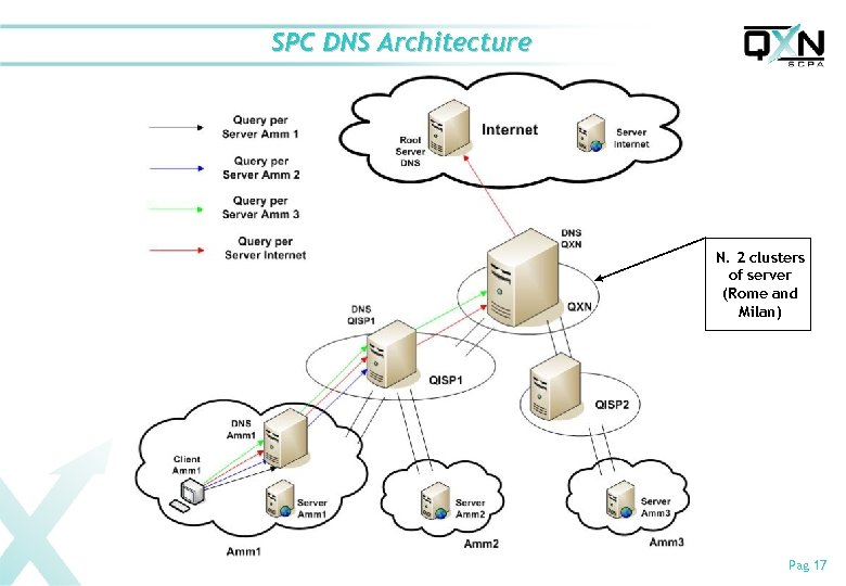 SPC DNS Architecture N. 2 clusters of server (Rome and Milan) Pag 17