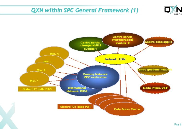 QXN within SPC General Framework (1) Network : QXN Pag 6