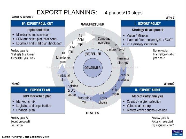 Export Planning Institute _II_BPM Joris Leeman© , 2010