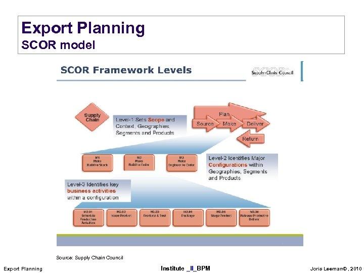 Export Planning SCOR model Source: Supply Chain Council Export Planning Institute _II_BPM Joris Leeman©
