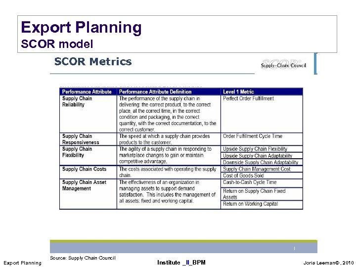 Export Planning SCOR model Export Planning Source: Supply Chain Council Institute _II_BPM Joris Leeman©