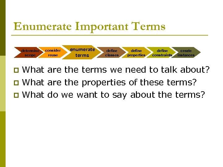 Enumerate Important Terms determine scope consider reuse enumerate terms define classes define properties define